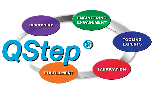 Qstep Process -  Customer Collaboration Program  | Versatility Tool Works